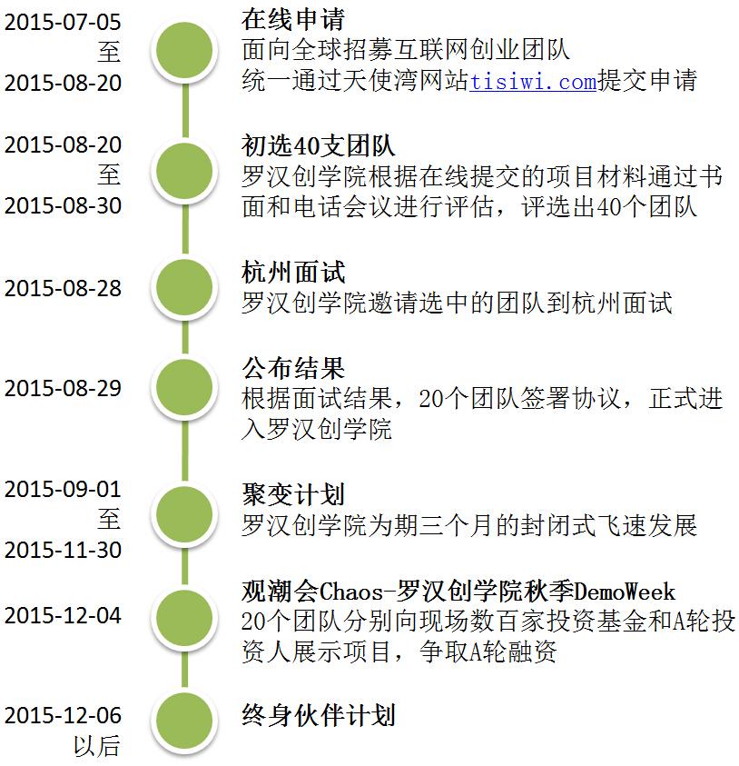 luohan2015-process
